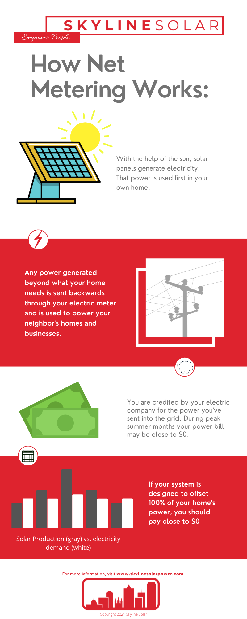 Net Metering Infographic, Net metering helps answer the question of how can solar work when it only functions during the day